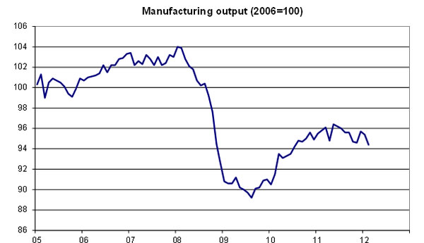 Manufacturing-output-2005-2012