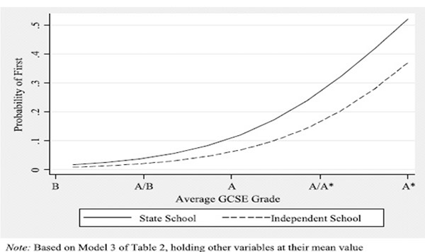 Probablility-of-first-State-school-v-Independent-school