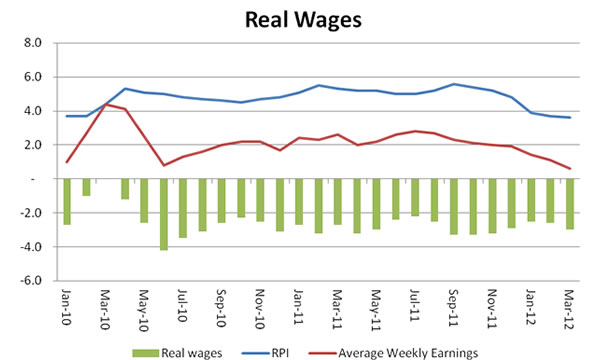 Real-wages-2010-2012-May-2012