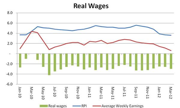 Real-wages-2010-2012-May-2012
