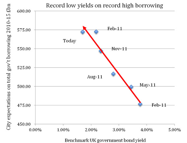 Record-low-yields-on-record-high-borrowing