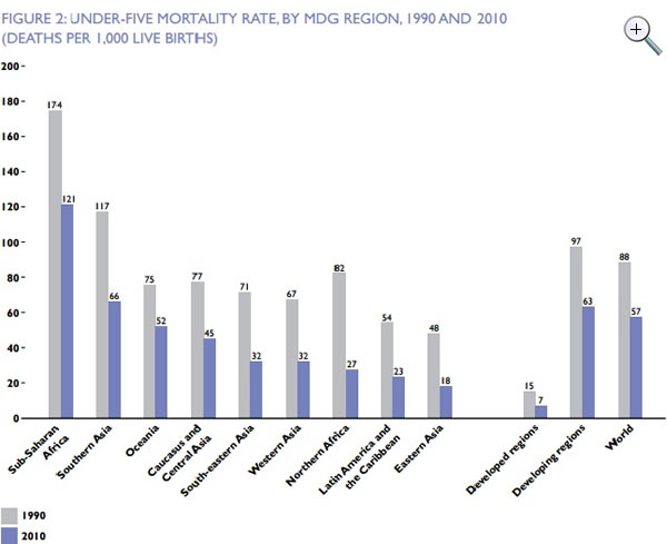 Figure 2: Under-five mortality rate by MDG region, 1990-2010; click to enlarge