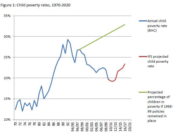Child-poverty-rates-1970-2020