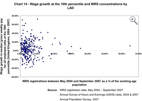 Wage-growth-scatter-graph