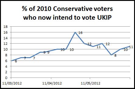 tories move to UKIP