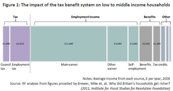 Impact-of-tax-and-benefit-system-on-low-to-middle-income-households