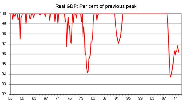 Real-GDP-per-cent-of-previous-peak