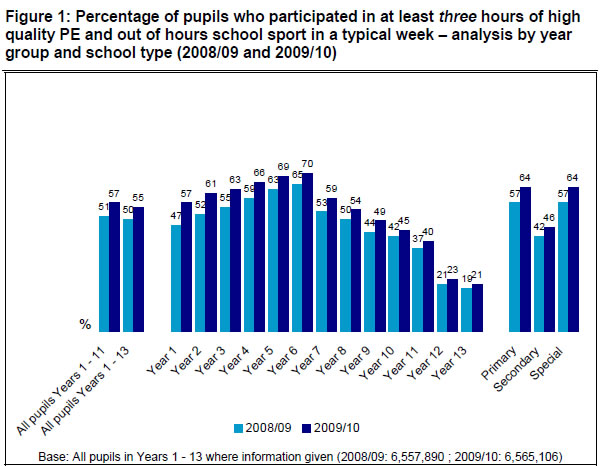 Three-hour-school-sport-participation-rate-2008-09-2009-10