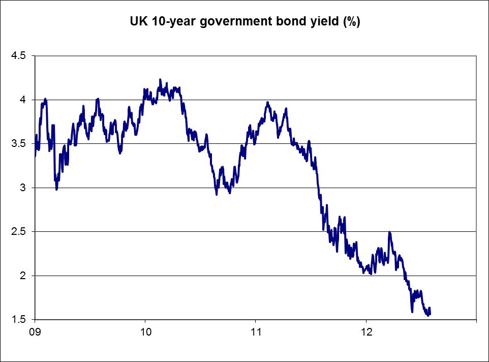 government-bond-yield