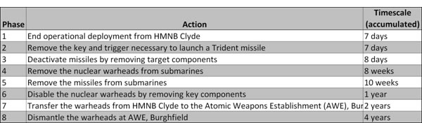 CND-timetable-for-disarming-Trident