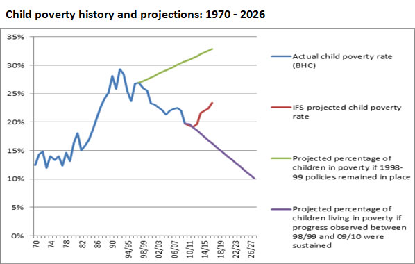 Child-poverty-history-and-projections-1970-2026
