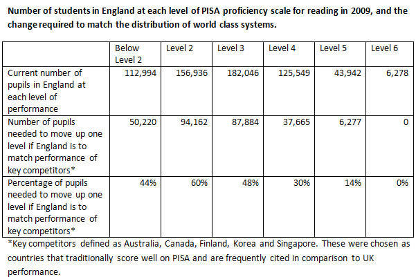 Reading-proficiency-of-students-in-England