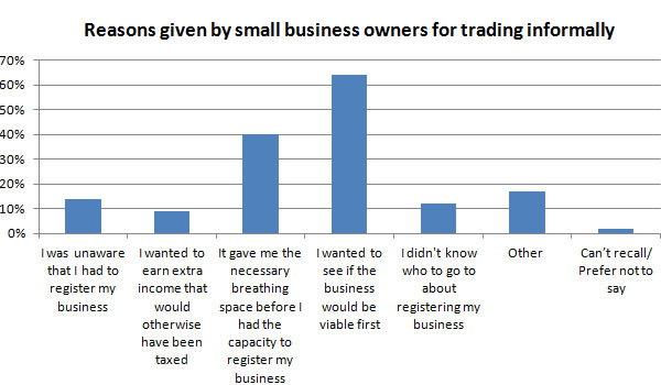 Reasons-given-by-small-business-owners-for-trading-informally