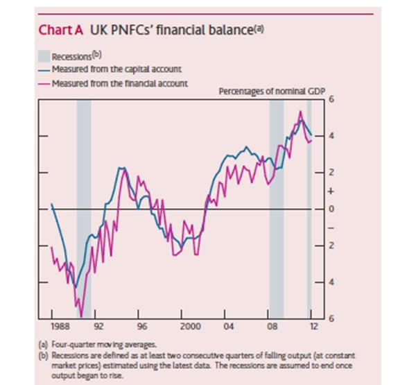 UK-PNFCs-financial-balance