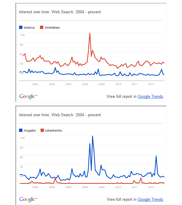 Google-trends-graphs