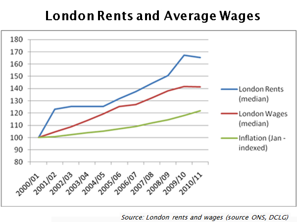 London-rents-and-wages