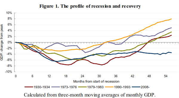 The-profile-of-recession-and-recovery