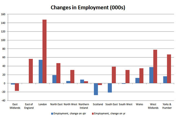 Changes-in-employment-by-region-11-12