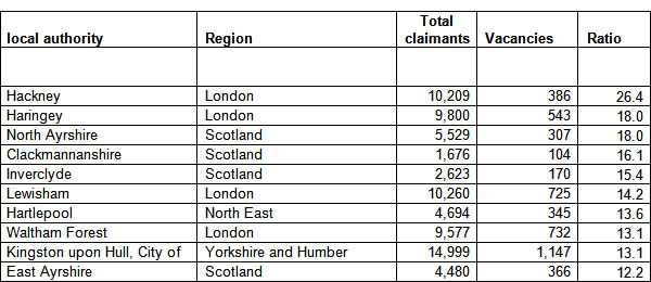 Claimants-per-vacancy-by-region-11-12