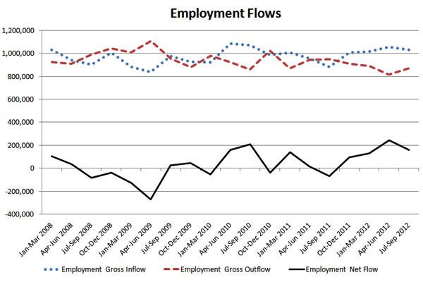 Employment-flows-2008-2012