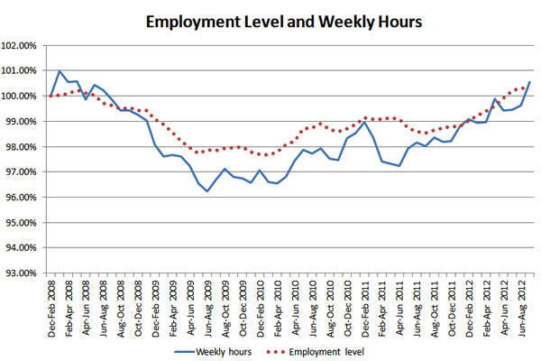 Employment-level-and-weekly-hours-2008-2012