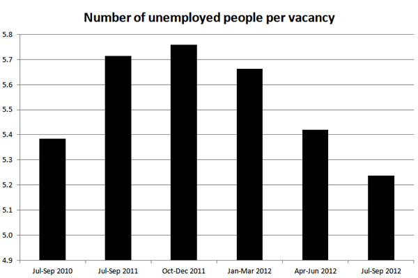 Number-of-unemployed-people-per-vacancy-11-12