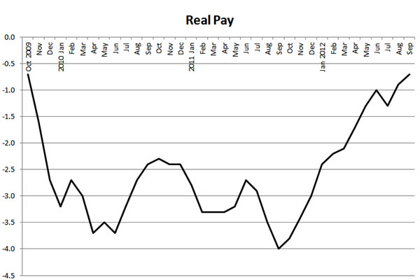 Real-pay-2009-2012