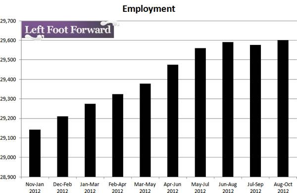 Employment-12-12
