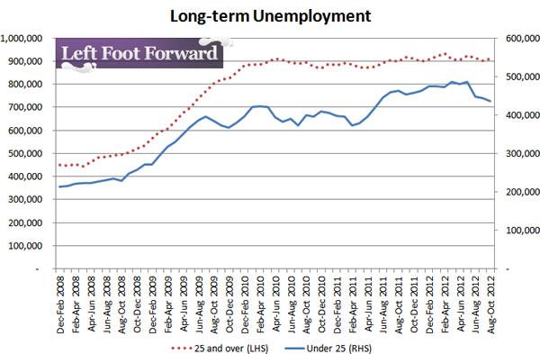 Long-term-unemployment-12-12