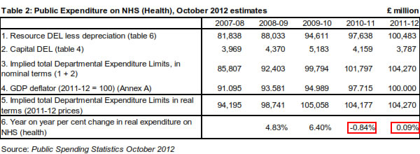 Public-expenditure-on-NHS-October-2012-estimates