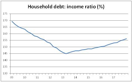 Household-debt-to-income-ratio