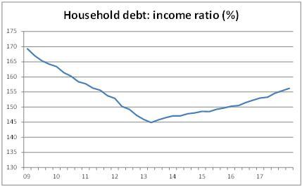 Household-debt-to-income-ratio