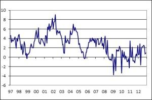 Retail-Sales-Growth-(volume)