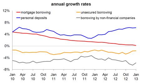 Banks not lending