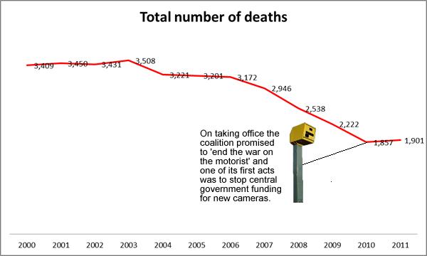 Speed-camera-road-death-statistics