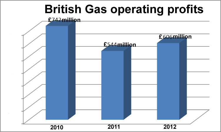 profits british gas