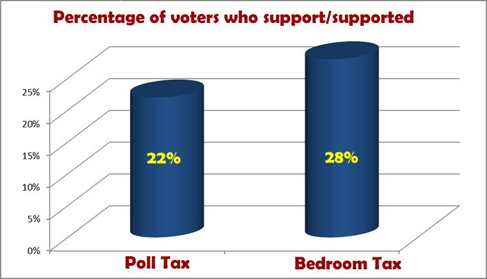 Bedroom Tax poll