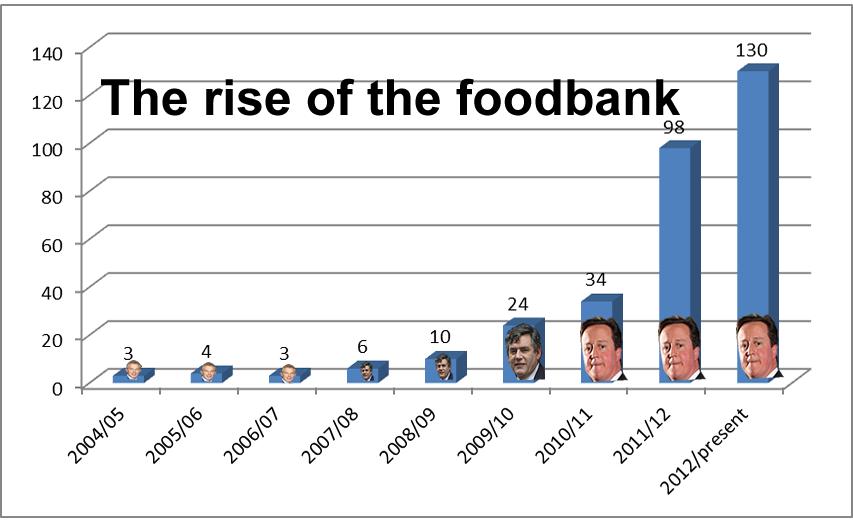 Foodbank numbers