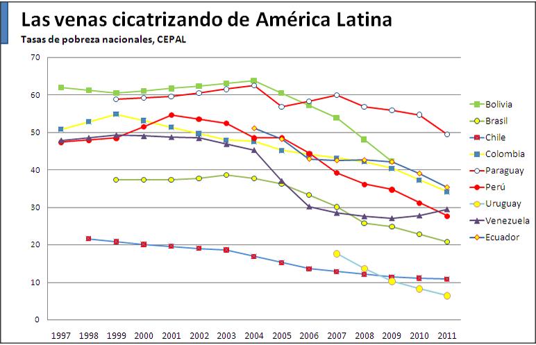 Graph Chavez