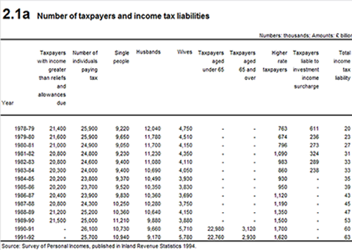 Higher rate taxpayers
