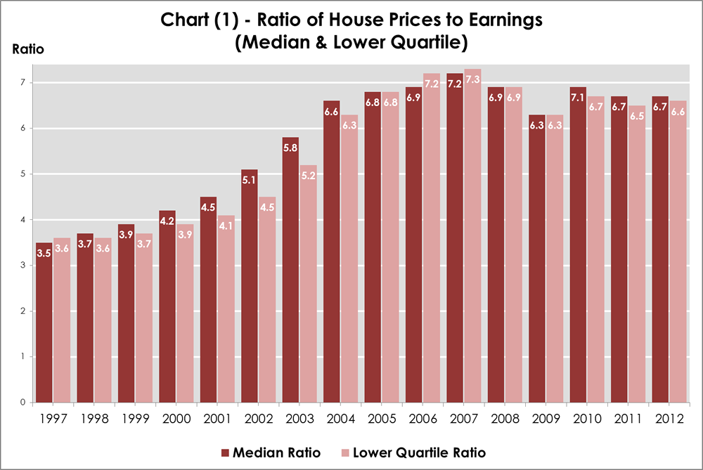 House prices to earnings