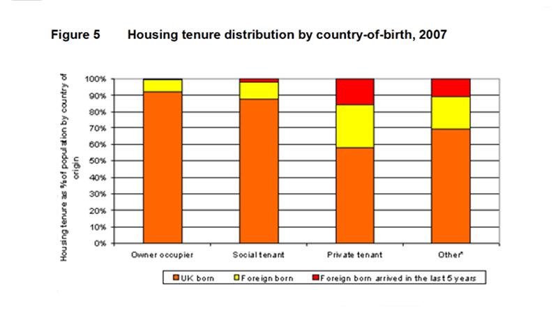 Housing tenure by birth