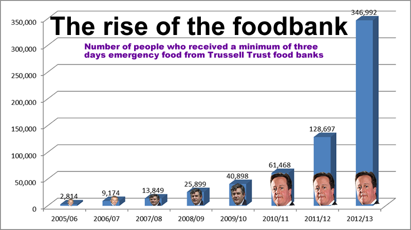 Food Banks UK