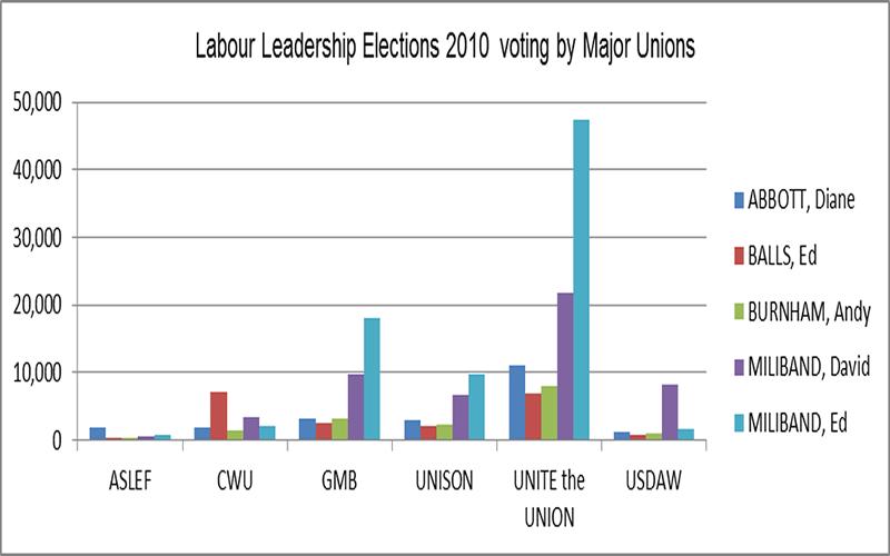 Len McCluskey graph
