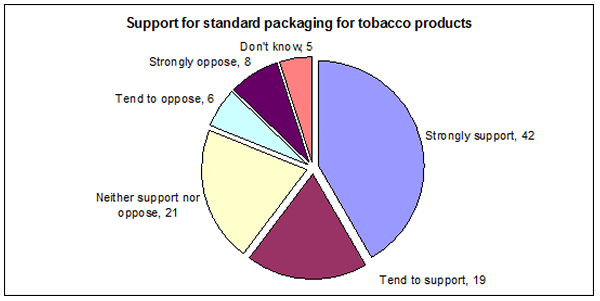 Public support for plain packaging