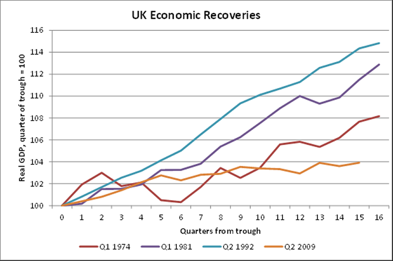 UK economic recoveries