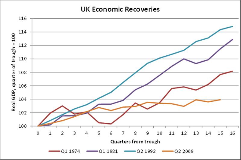 UK economic recoveries