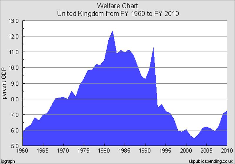 Welfare under Thatcher