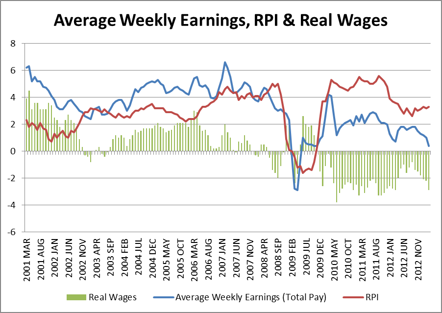 Average earnings graph