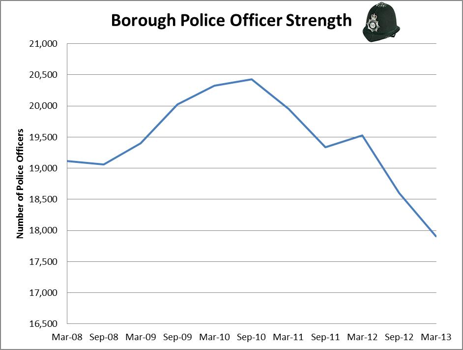 Borough officer strength